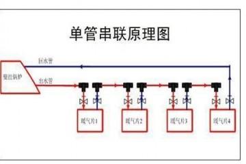 家庭采暖图解!暖气管道4种连接方式:暖气片串联热还是并联热?